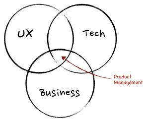 توازن سرعت توسعه محصول با فرایندهای طراحی و User Research