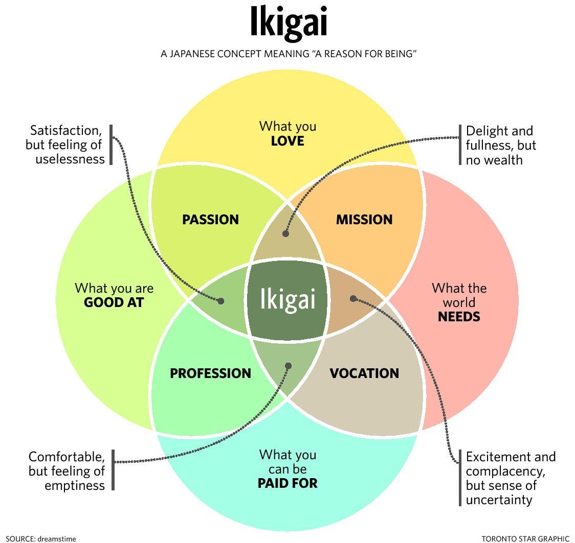 ایکیگای یک مفهوم ژاپنی به معنی