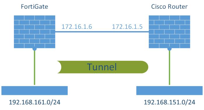 پیاده سازی IPsec بین روتر سیسکو و فایروال FortiGate
