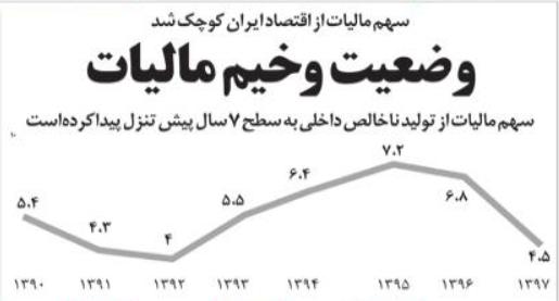 سهم ماليات از اقتصاد ايران كوچك شد