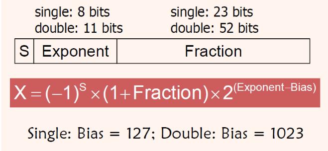 حل یک مثال IEEE 754 (ممیز شناور)