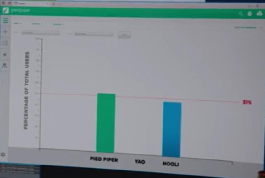 در اپیزود ۸ از فصل ۵ سریال silicon valley یک هک ۵۱ درصد به تصویر کشیده شد!