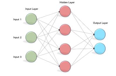 پیاده سازی اولین شبکه عصبی برای طبقه بندی تصاویر (قسمت اول)