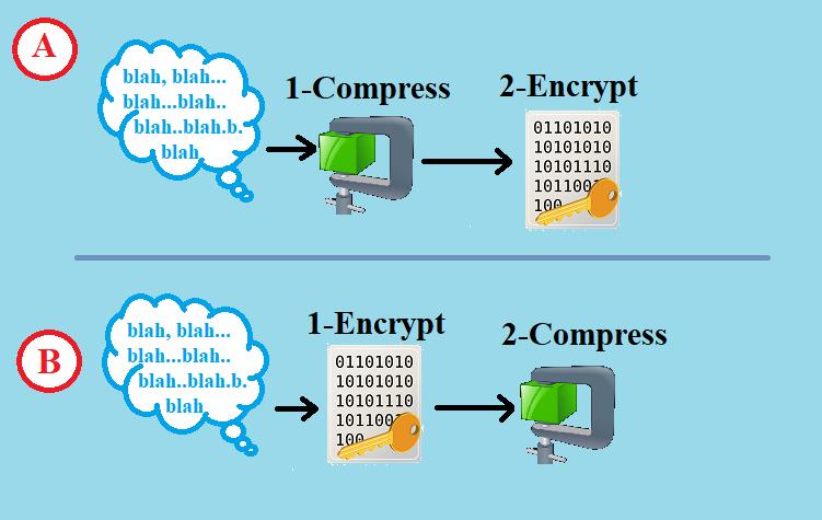 اول رمزنگاری یا اول فشردهسازی یا ...؟