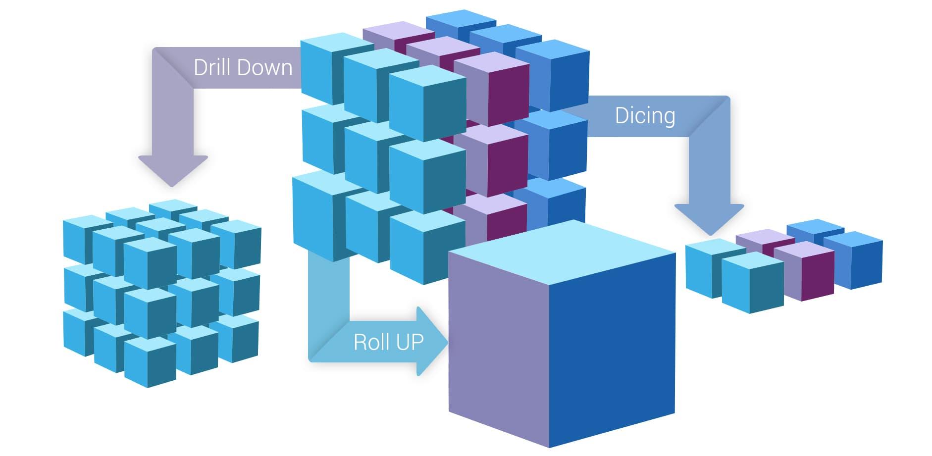 استفاده از OLAP Cube