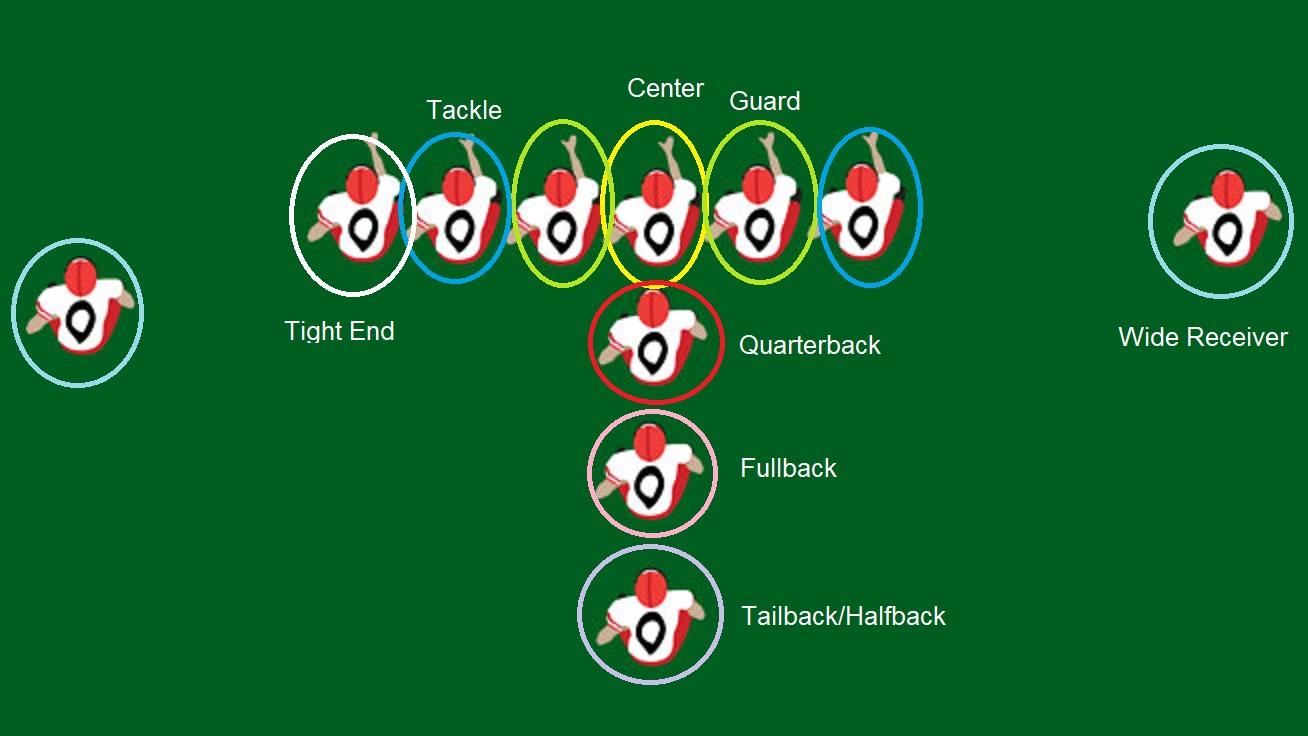 نقش بازیکنها در حالت شروع بازی - حمله