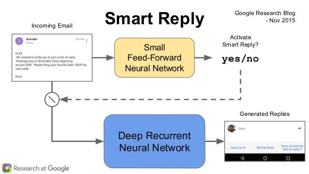 استفاده از شبکه عصبی بازگشتی برای تولید پاسخ مناسب در اپلیکیشن Gmail