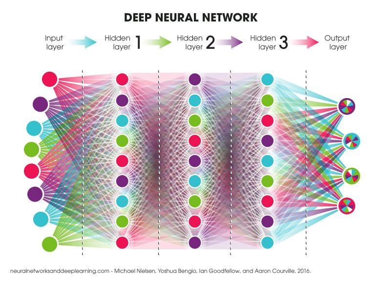 شبکه عصبی ژرف (Deep Neural Network) متشکل از چند لایه از Artificial Neuron های متصل به هم