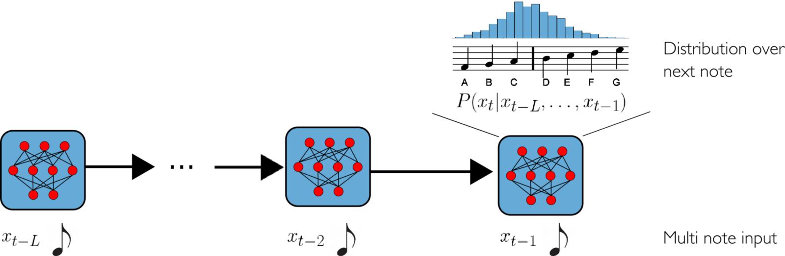 استفاده از هوش مصنوعی در تولید موسیقی