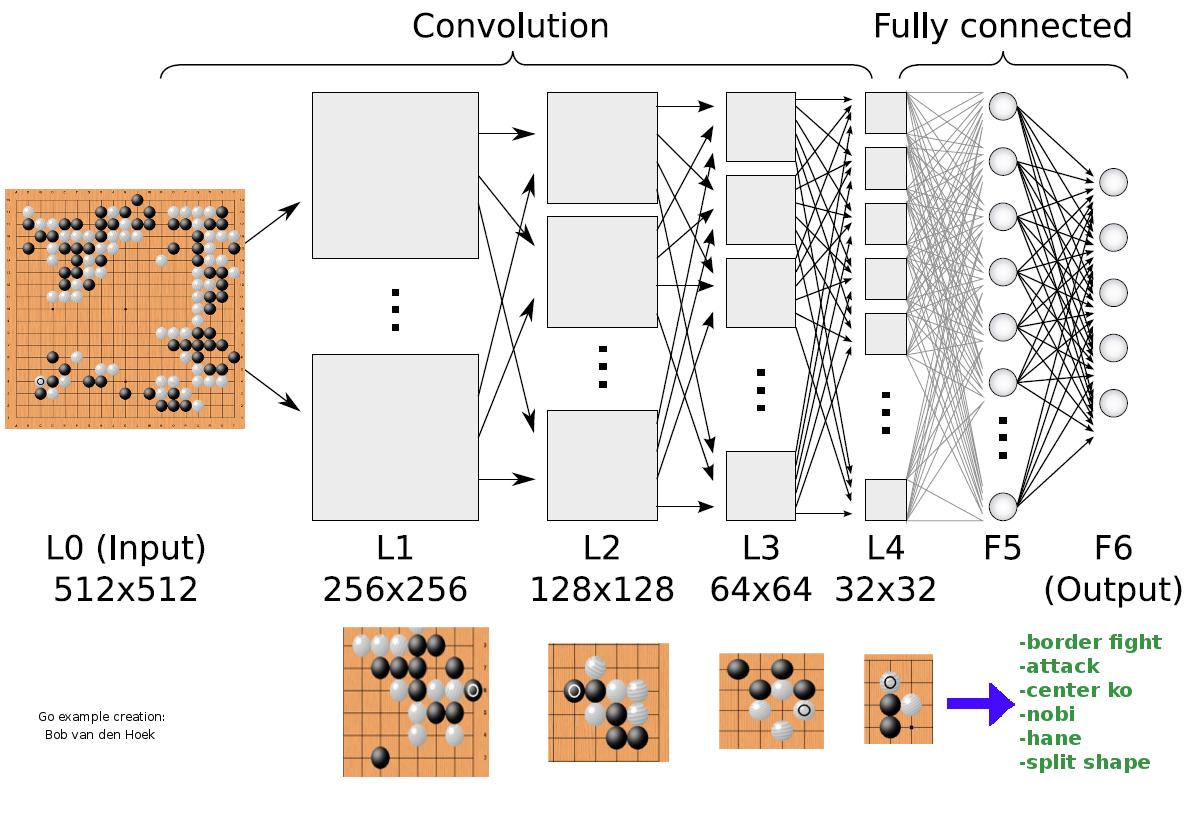 هوش مصنوعی AlphaGo برای بازی از شبکه عصبی ژرف استفاده میکند