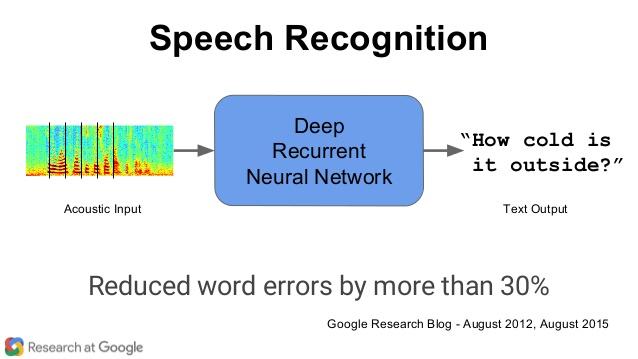 استفاده از شبکه عصبی بازگشتی ژرف در سیستم بازشناسی گفتار شرکت گوگل باعث بهبود ۳۰ درصدی عملکرد آن گردیده است