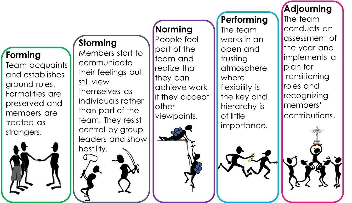مراحل رشد یک تیم - مدل تاکمن