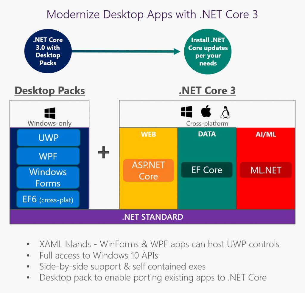 دات نت کور 3 و پشتیبانی از برنامه های دسکتاپ WPF
