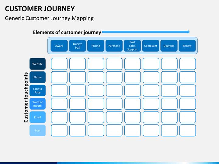 نمونه ایی از نقشه سفر مشتری