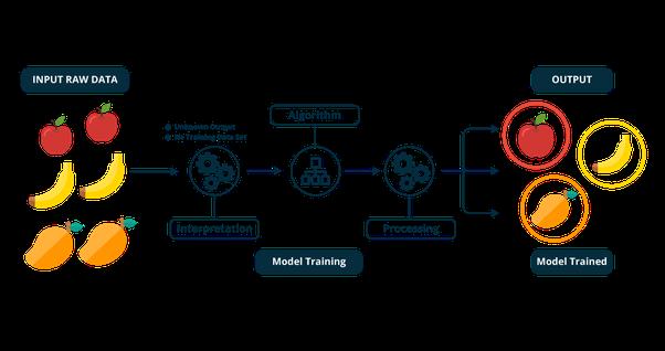 یادگیری ماشین بدون نظارت