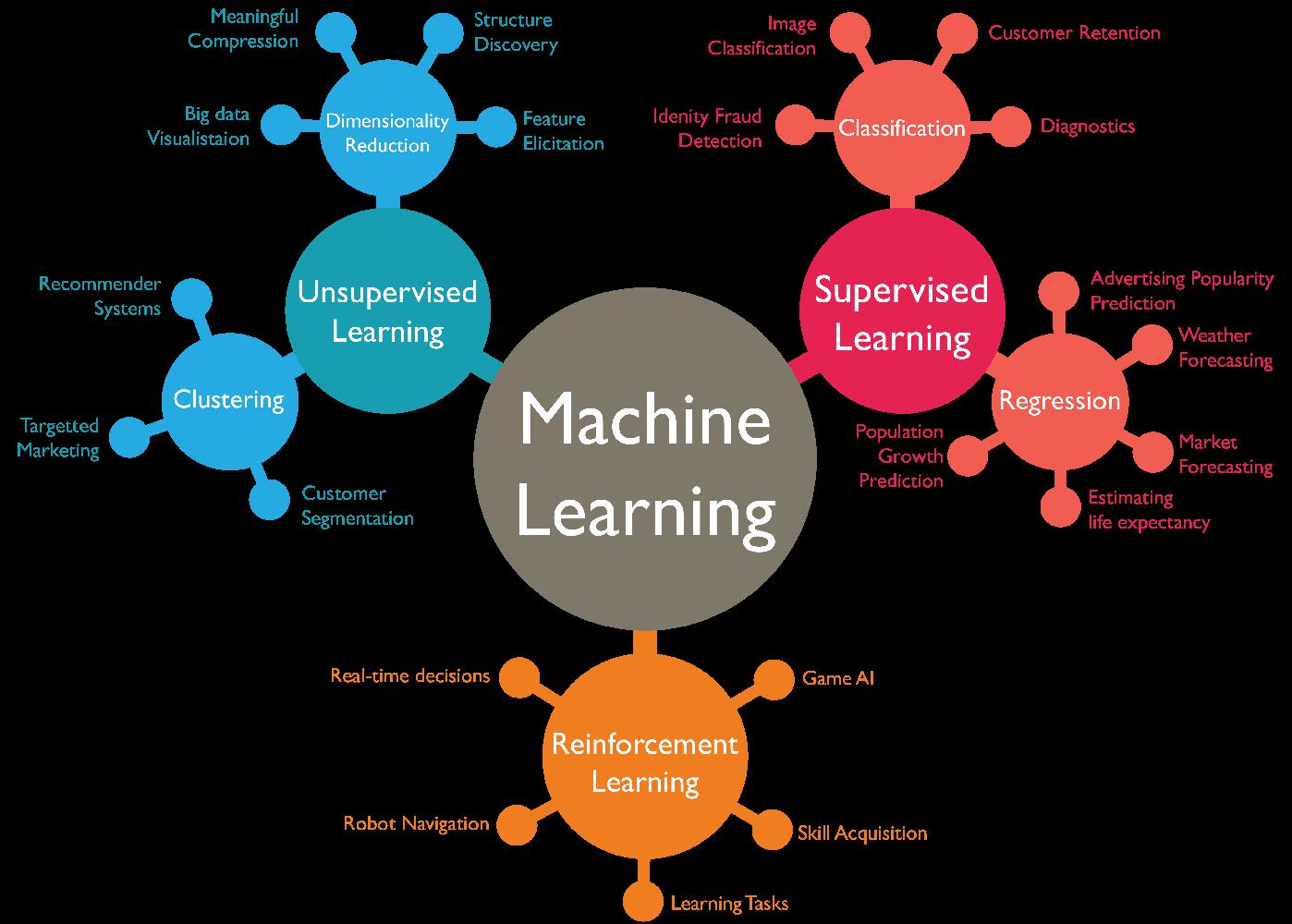 بررسی اجمالی یادگیری ماشین