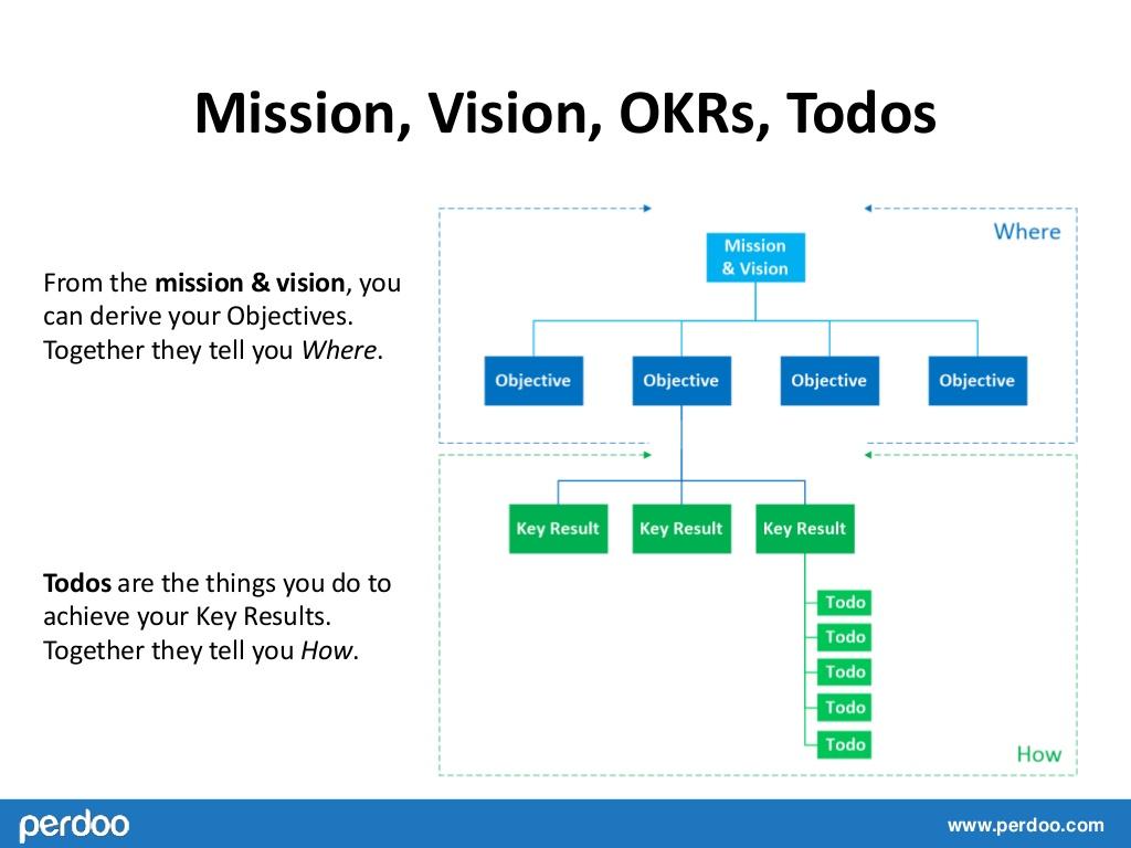 سلسله مراتب تعیین OKR