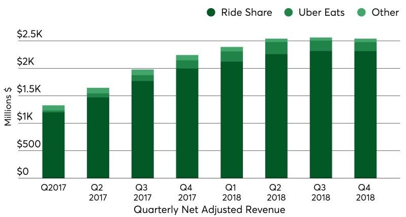 Source: Uber S-1 Registration Filing