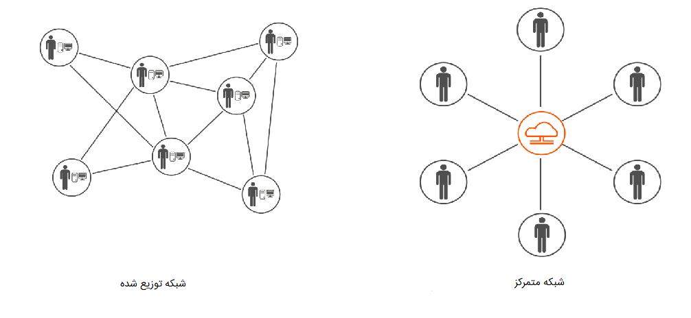 ساختار شبکه در زنجیرهبلوک