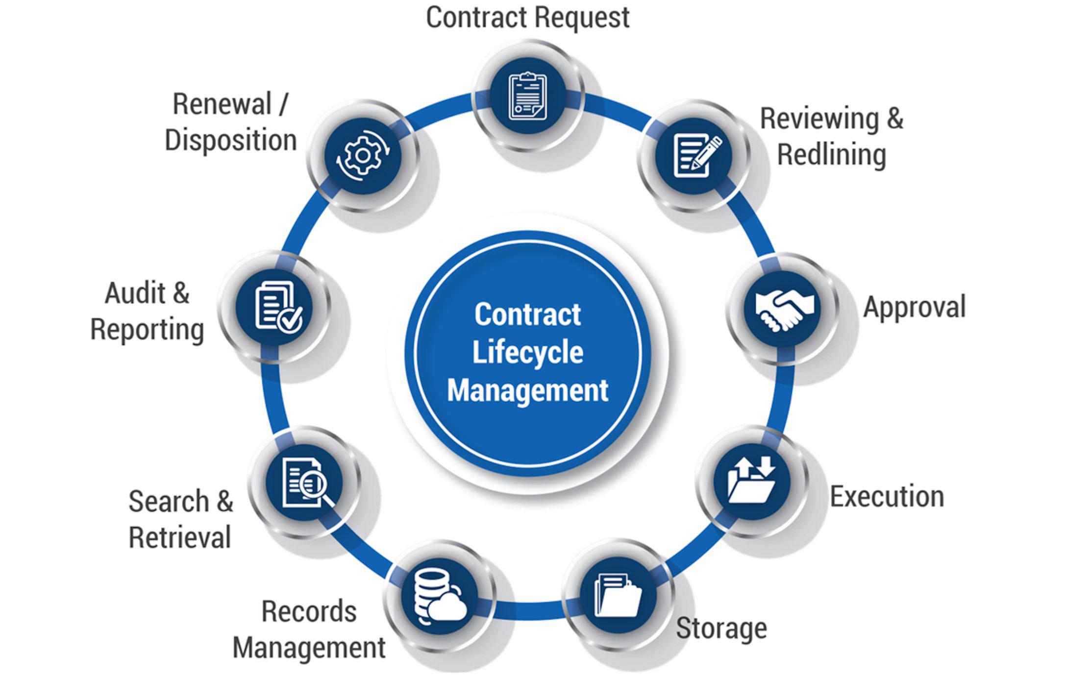 مدیریت چرخه حیات قراردادی