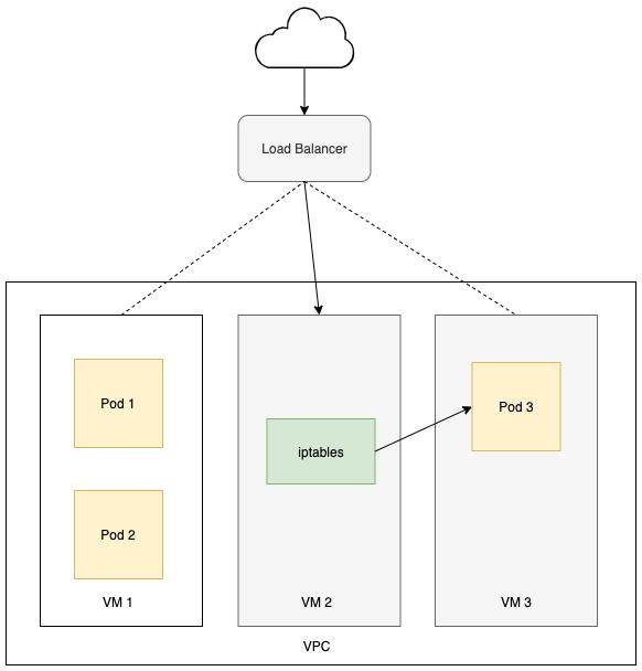 شبکه کوبرنتیز چگونه کار میکند؟ بخش دوم - ارتباط کلاستر با اینترنت