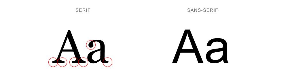 به این دندونهها در حروف انگلیسی میگن سریف. «سَنس» هم به لاتین یعنی «بدونِ». سنسسریف یعنی بیسریف.