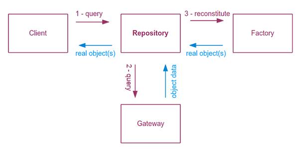 دیزاین پترن Repository در لاراول