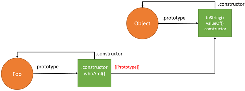 درک prototype از زبان موزیلا