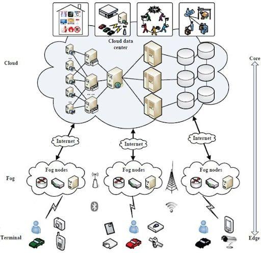 شکل ۳: معماری سلسله مراتبی رایانش مبتنی بر مه [2]