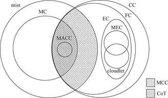 شکل ۲: طبقهبندی و حوزه الگوهای پردازشی [1]