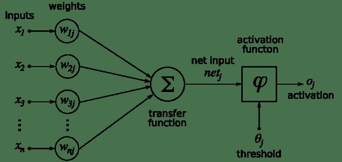 شبکههای عصبی چیزی به جز تابع نیستند.