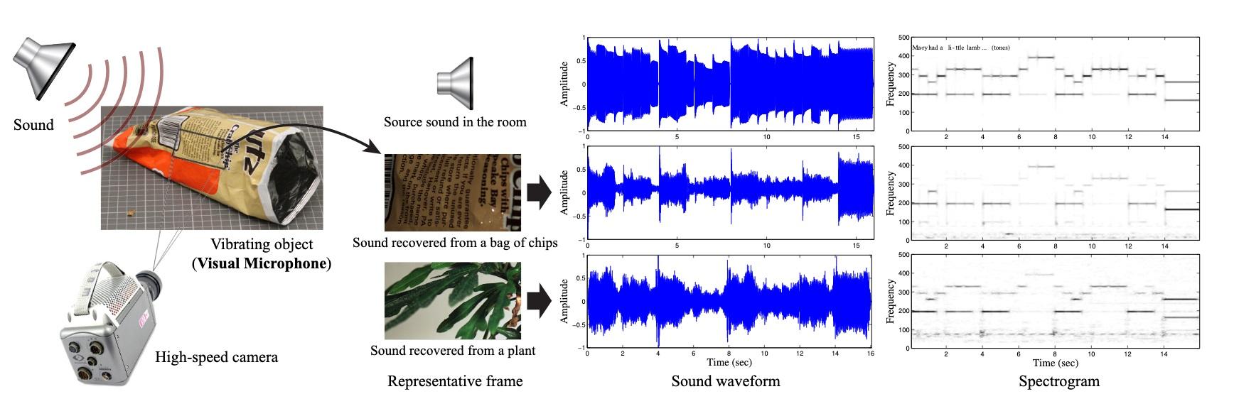 میکروفن تصویری فقط به جسمی نیاز داره که صدا اون رو به لرزه در بیاره