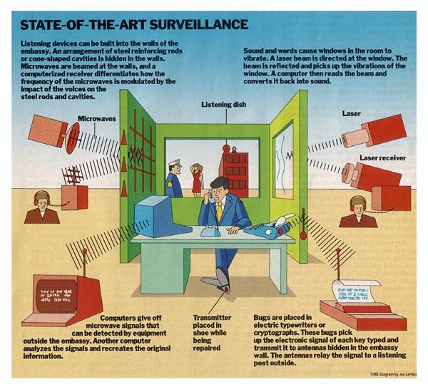 تصویری که در مجلهی تایم در سال ۱۹۸۷ با عنوان «هنر تجسس هایتک» برای توضیح نحوهی جاسوسی شوروی از دستگاههای آمریکایی استفاده شده بود.