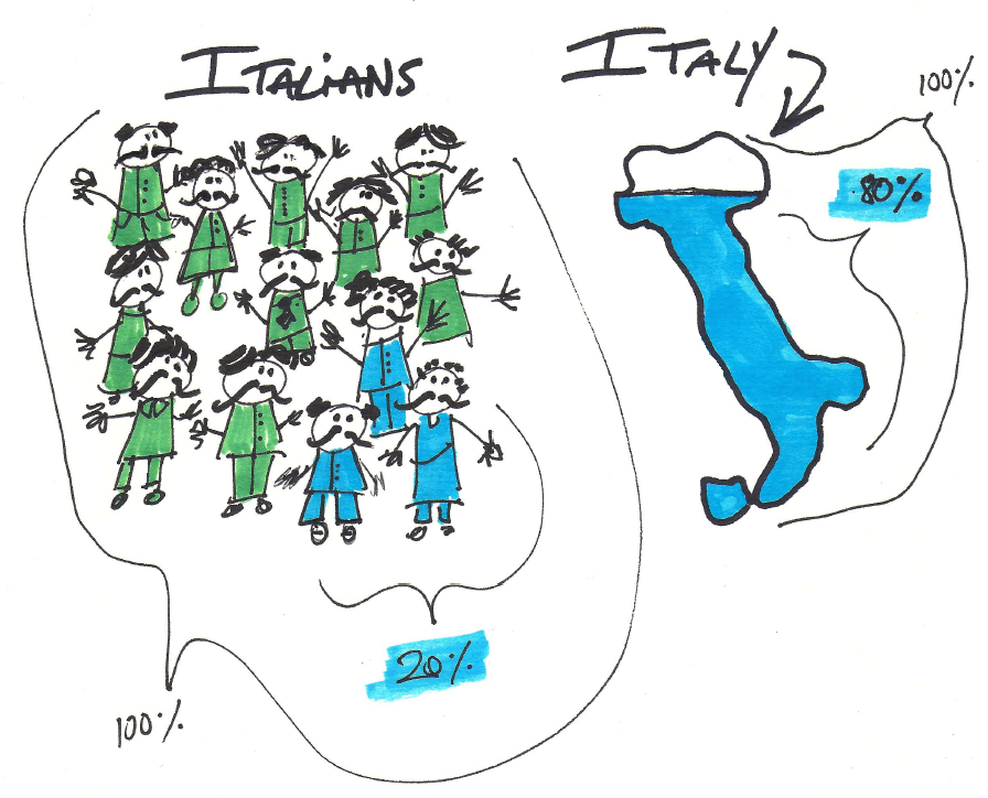«ویلفردو پارتو» دریافت که 80 درصد زمینهای ایتالیا در دست 20 درصد مردم آن کشور است