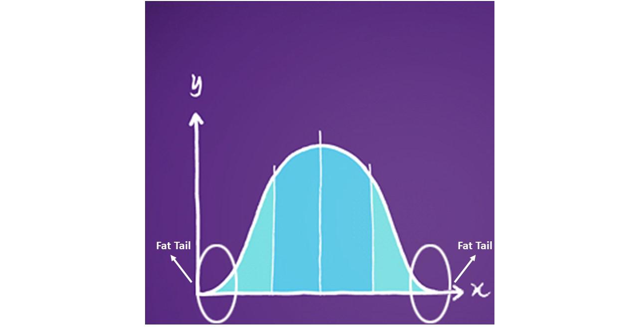 نمودار گاوسی و Fat Tail ها