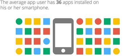 هر کاربر میانگینِ اپلیکیشنهای موبایلی به طور میانگین 36 اپلیکیشن را روی گوشی هوشمندش نصب کرده است