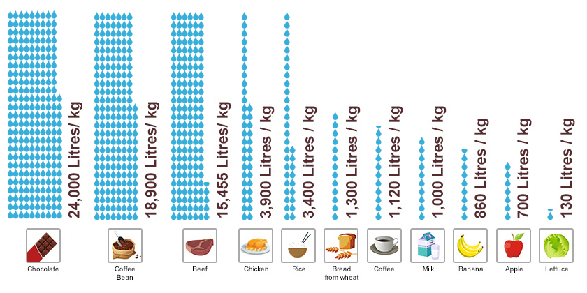 «ردپای» آبی برخی از مواد غذایی