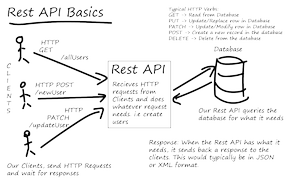 RESTful API (REST API) چیست ؟