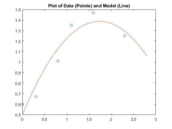 مساله تطبیق منحنی(Curve Fitting)
