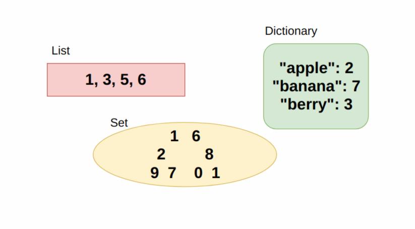 درک iterator، generator در پایتون