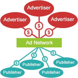 نقاط قوت و ضعف دو شبکه تبلیغاتی