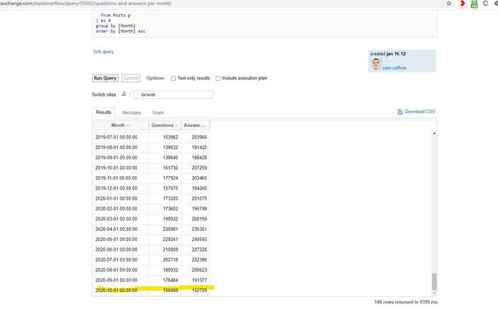 کوئری بزنی روی stackoverflow و داده کاوی کنی