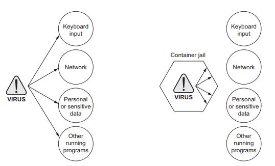 داکر در عمل :: حفاظت از رایانه شما