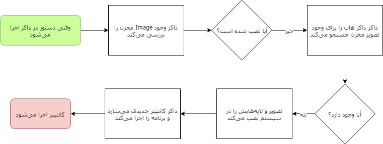 چرخه اجرای فرمان در داکر