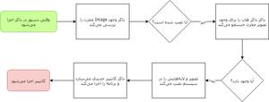 داکر در عمل :: چرخه اجرای کانتینرها در داکر