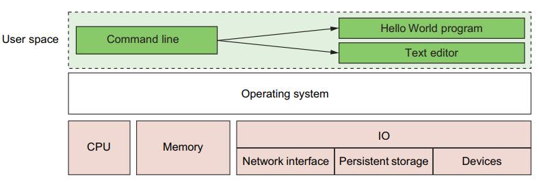 داکر::اجرای نرم افزار در کانتینرها برای ایزوله سازی