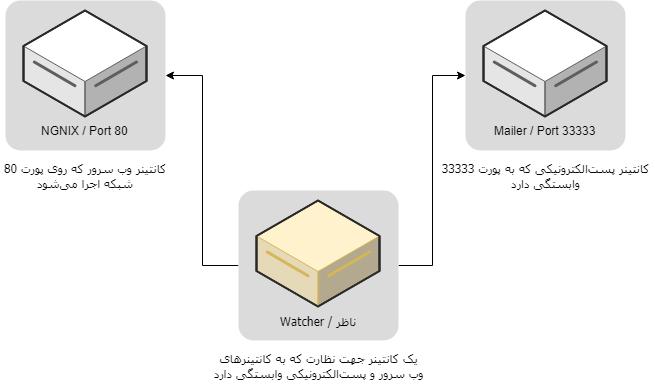 داکر در عمل :: کنترل کردن کانتینرها (انجام پروژه پایش وب)