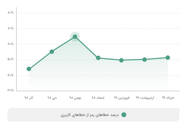 سهم خطاهای رمز دوم از خطاهای کاربری از ۴۵درصد آذرماه ۹۸ که به بیش از ۶۰درصد در بهمن افزایش یافته بود، خرداد ماه ۹۹ به کمی بیش از ۵۰درصد برگشت.