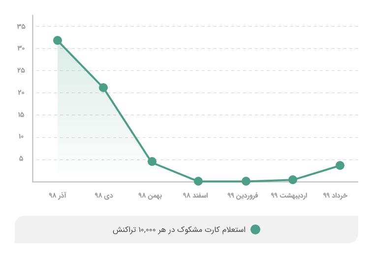 استعلام پلیس فتا از  کارتهای مشکوک در هر ده هزار تراکنش در  درگاه پرداخت اینترنتی وندار از آذر ۹۸ تا خرداد ۹۹