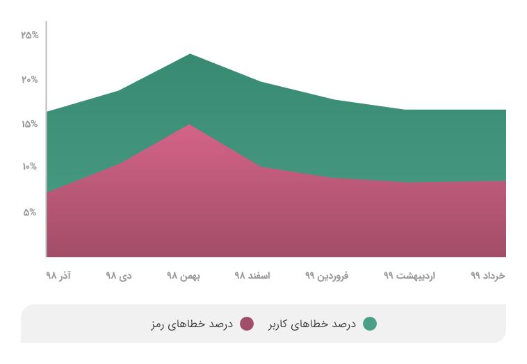نسبت خطاهای کاربری به کل تراکنشهای درگاه پرداخت اینترنتی وندار از آذر ۹۸ تا خرداد ۹۹ و سهم خطاهای رمز در آن